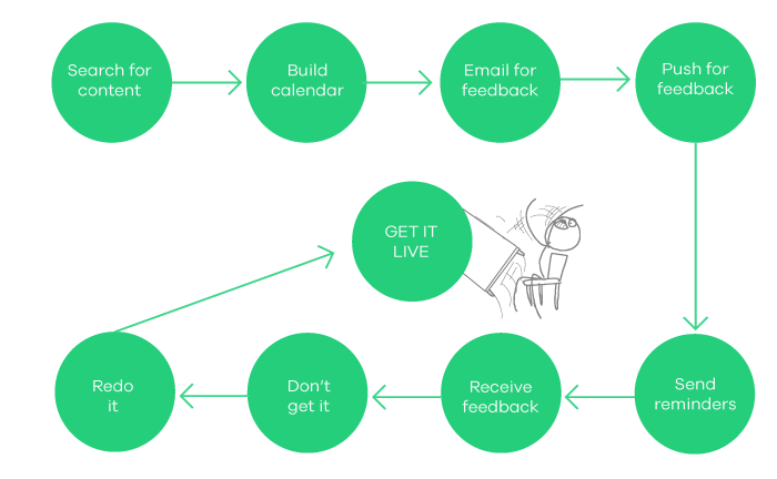social media management process in a team agency