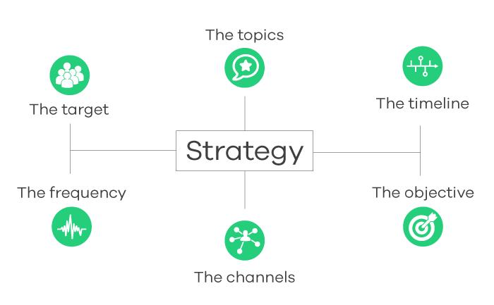 Social Media Strategy Guide
