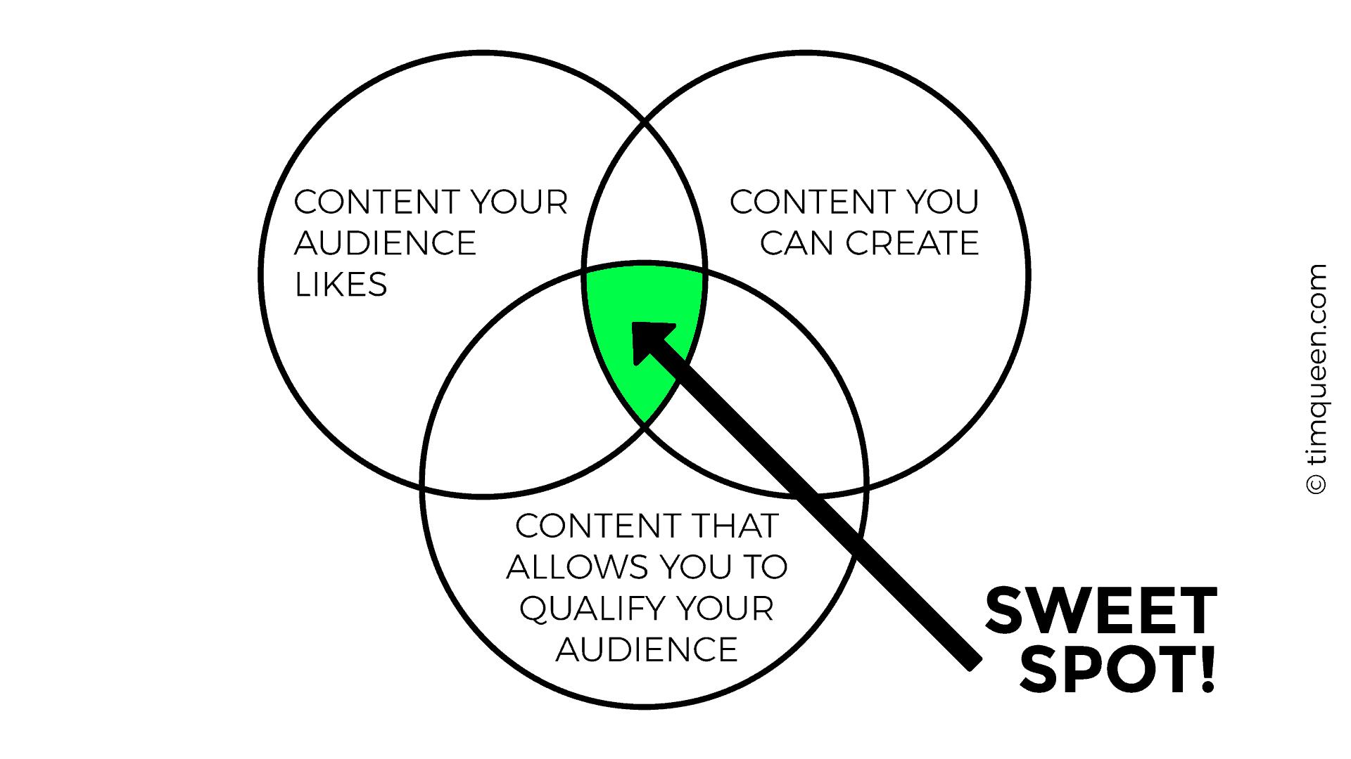 content marketing ideas diagram