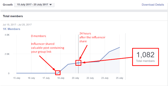 graph group members after influencer facebook groups best practices