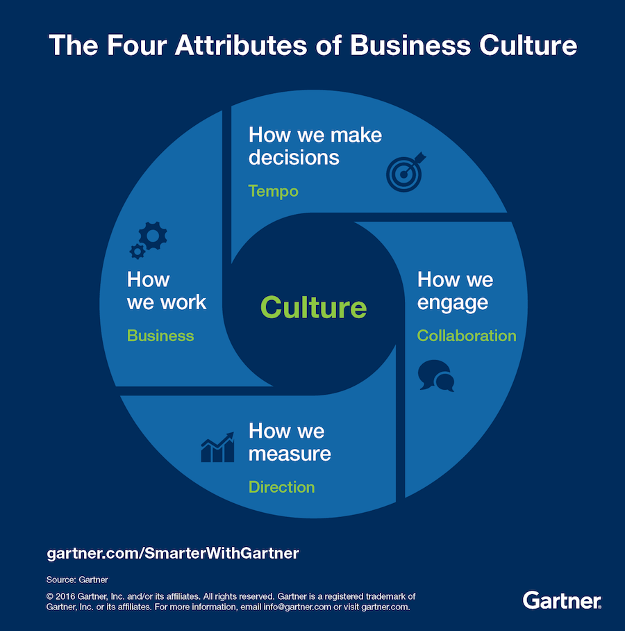 gartner culture graph business social culture