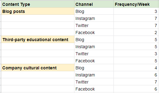 sheet with content types business social culture