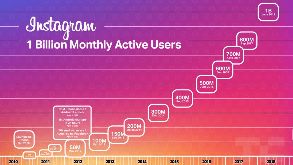 instagram 1 billion monthly active users dynamic ads instagram