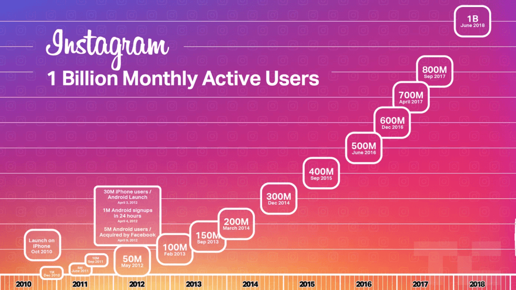 instagram 1 billion monthly active users dynamic ads instagram