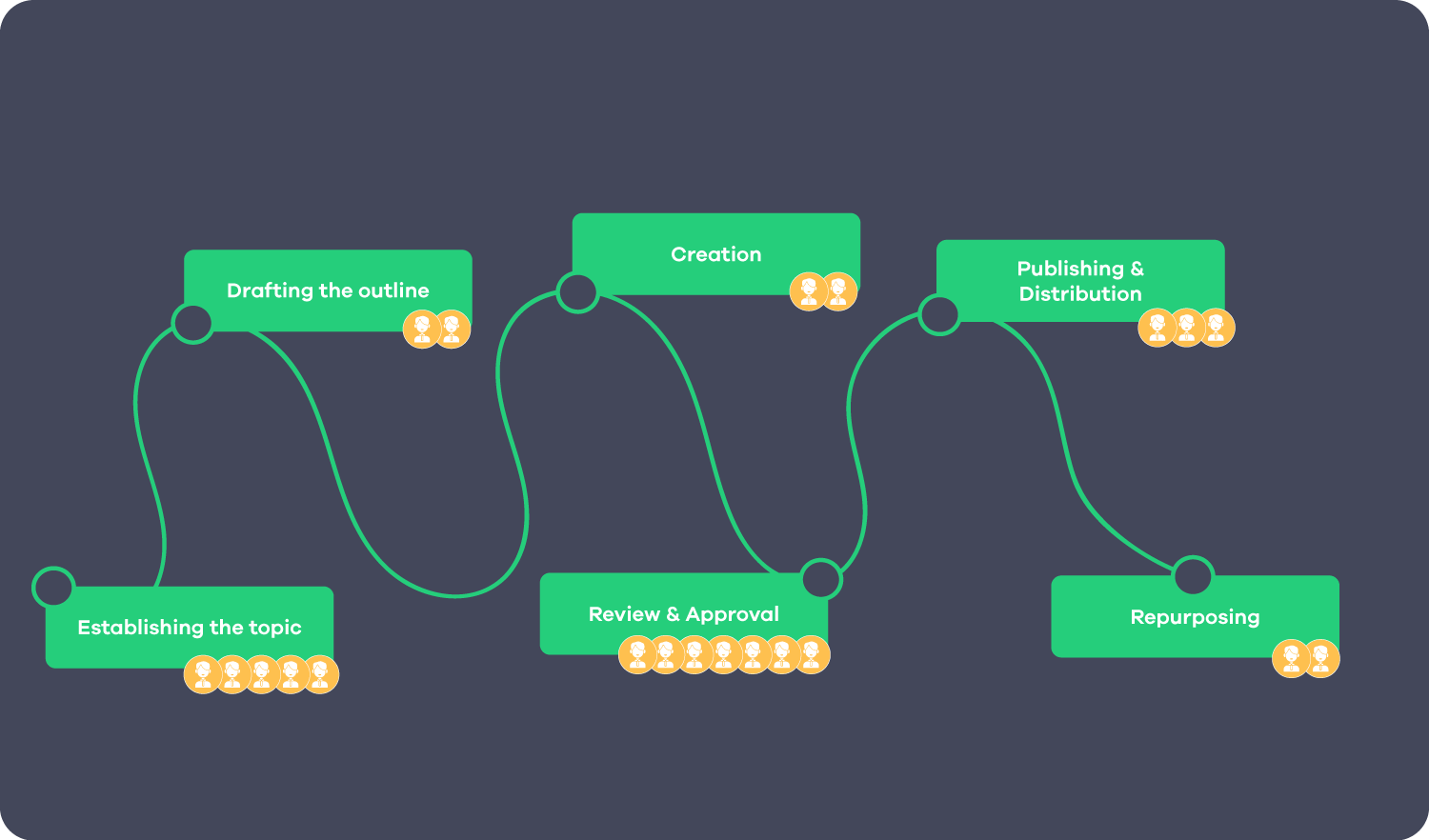 content marketing map with people involved