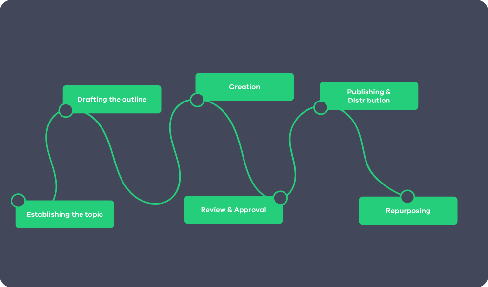 content marketing map from creation