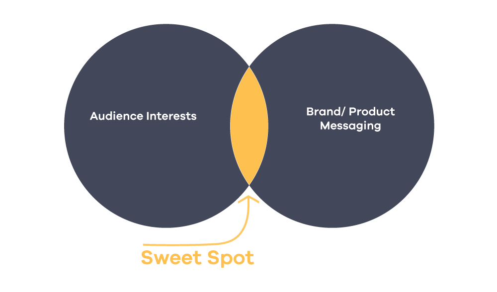 content marketing pillars topics distribution audience