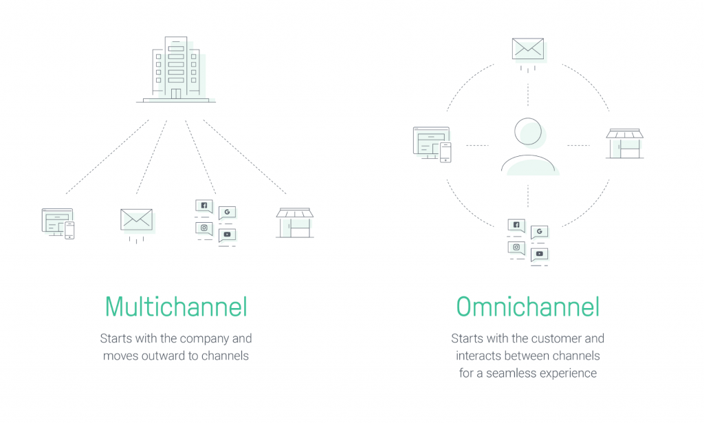 multichannel-vs-omnichannel