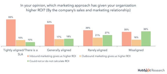 hubspot research graph - which marketing approach has given your organisation higher ROI