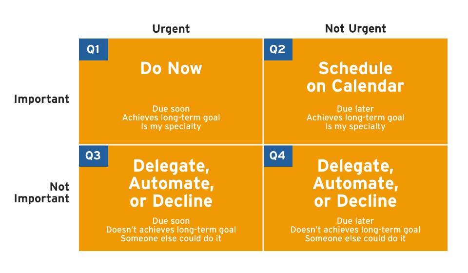 Eisenhower Matrices time management strategies
