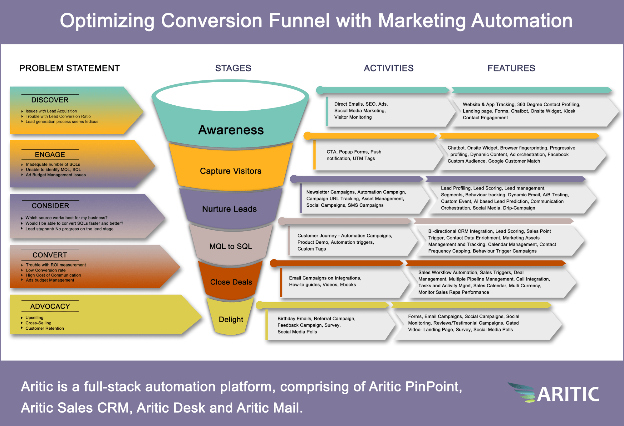 optimizing conversion funnel