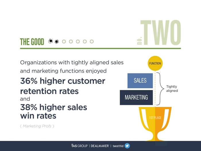 what is smarketing - sales marketing and stats