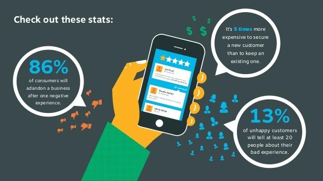 customer feedback stats