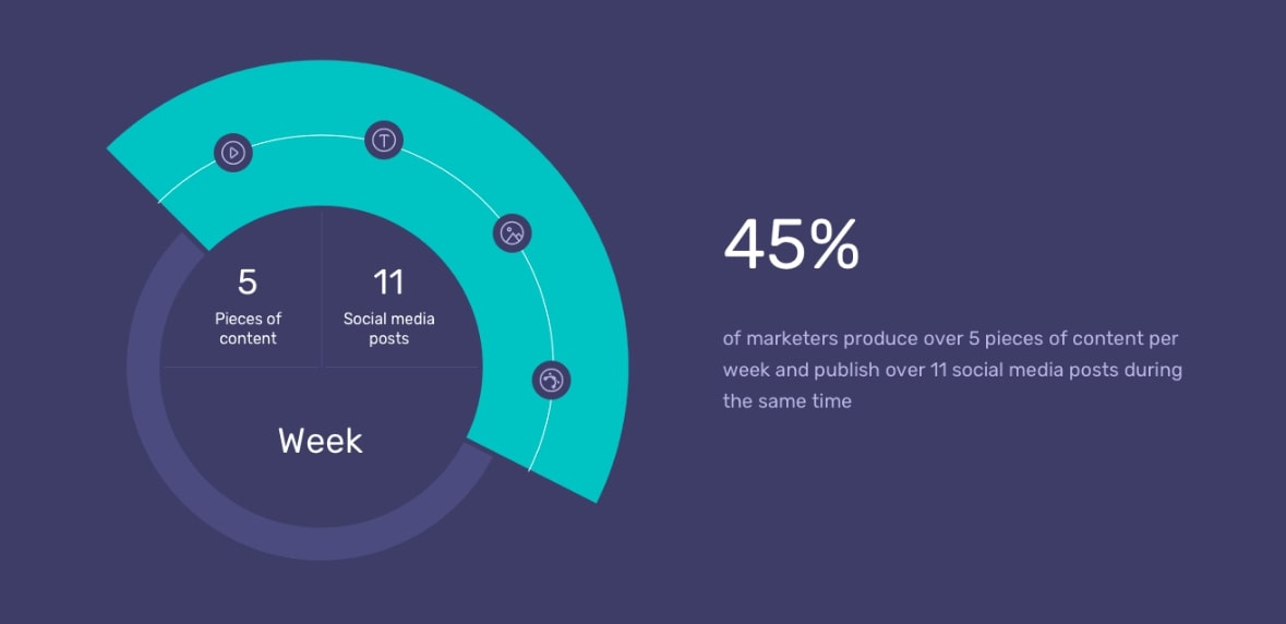 45% of marketers produce 5 pieces of content per week