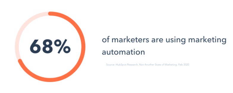 68% of marketers are using marketing automation