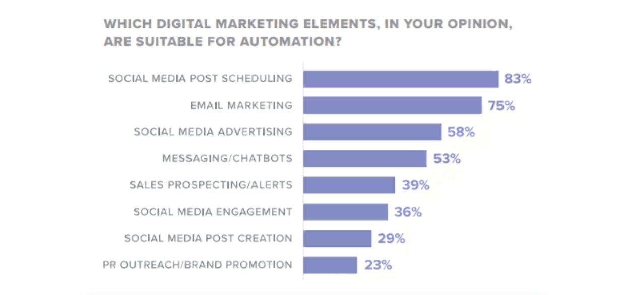 digital marketing elements suited for automation