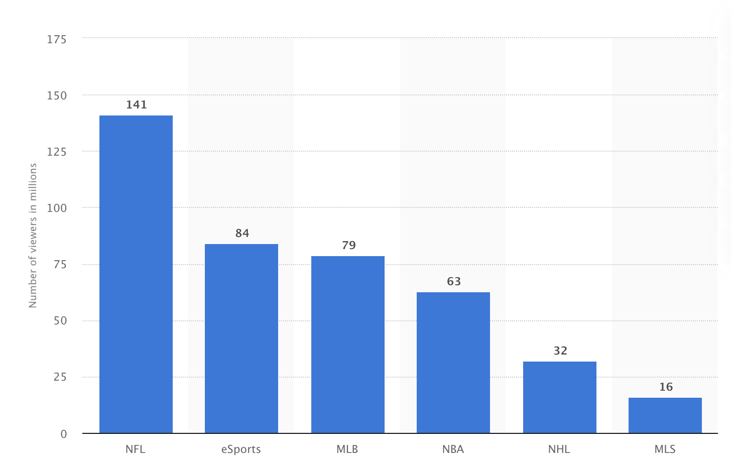sports marketing sports audience fan base per sport statistica
